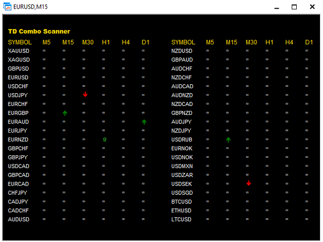TD Combo Scanner Metatrader 4