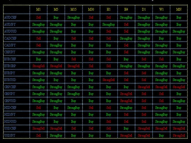 Macd MTF Indicator