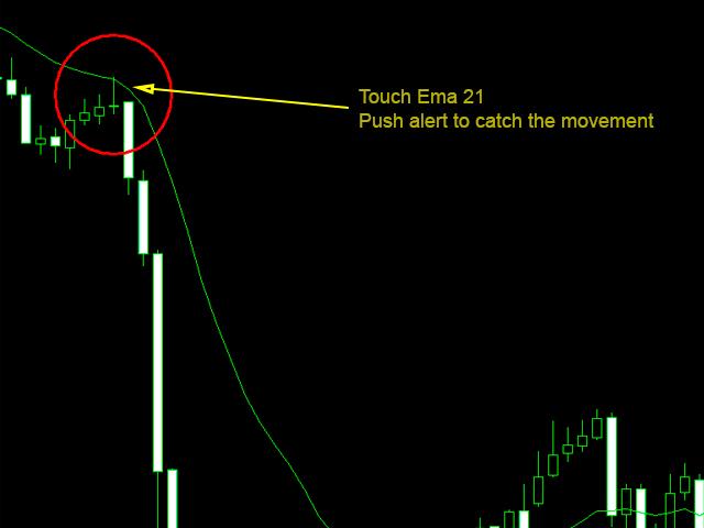 Push alert touch MA Moving Average