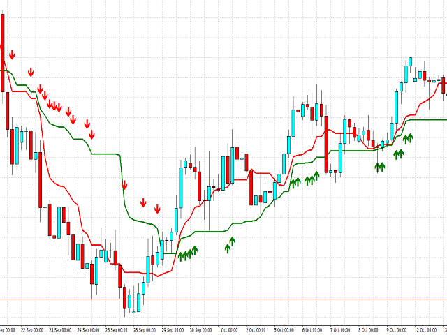 Two Advanced Moving Averages