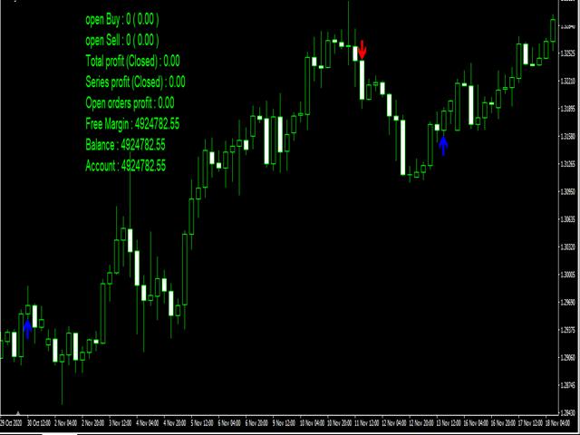 Buffer Indicator EA MT4
