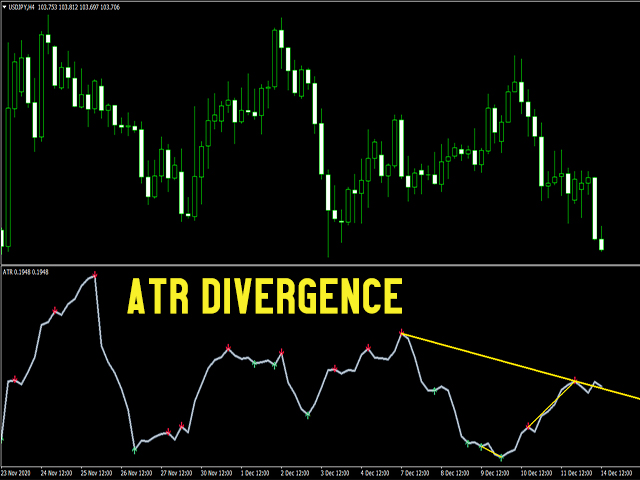 Perfect Divergence Free