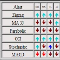 Indicator panel