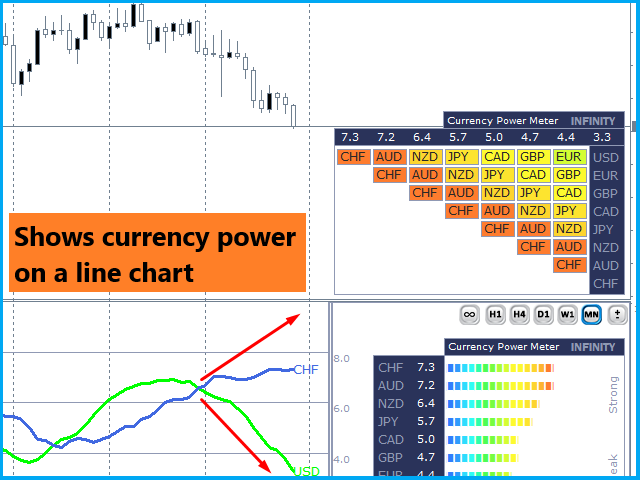 Currency Power Meter Infinity mt4