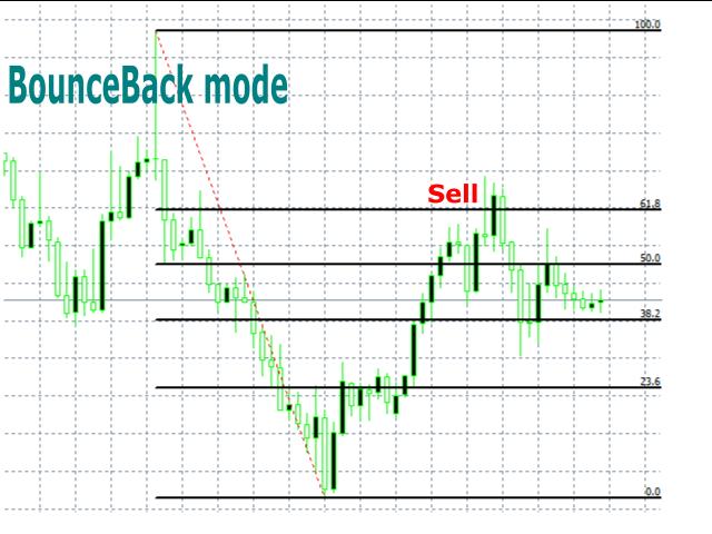 Fibonacci Strategies EA