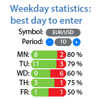Weekday stats best entry
