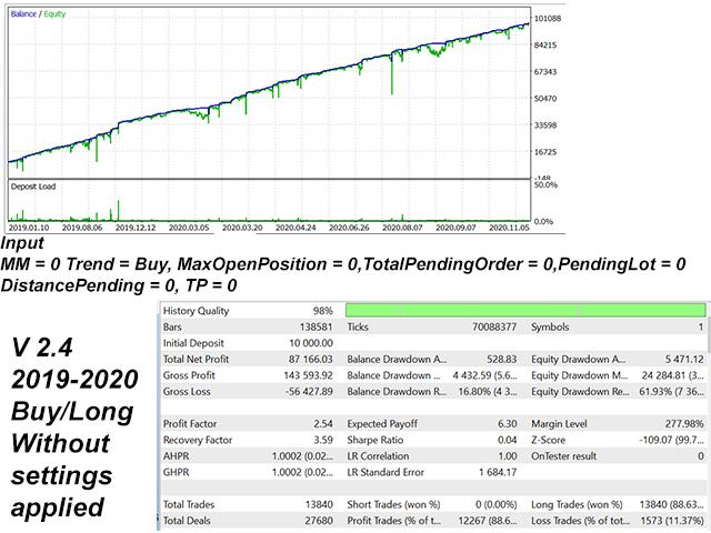 Gold Spot Pending Buy Advance