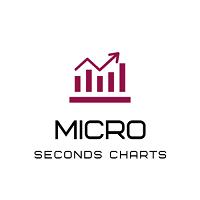 Micro MACD