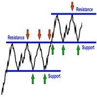 Multi Timeframe Drawing Support Resistance