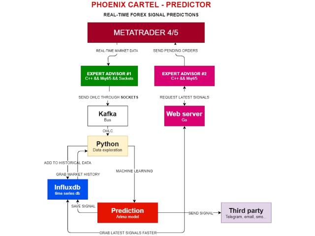 Phoenix Cartel Predictor