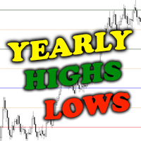 Yearly Levels