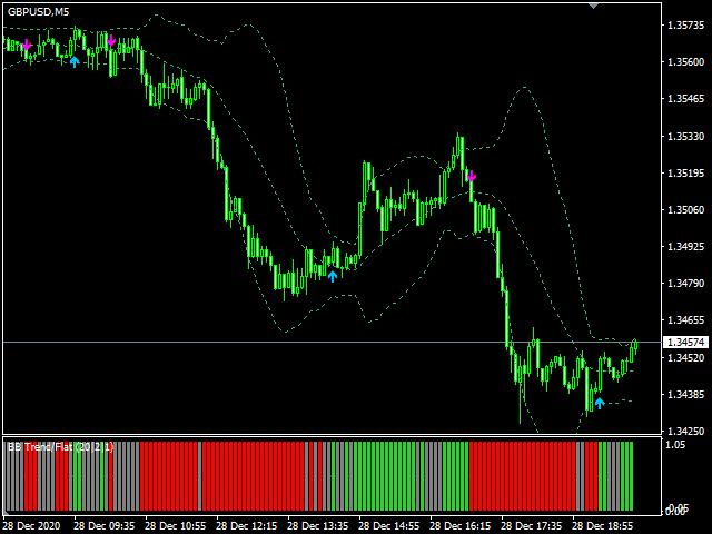 BB Trend Flat