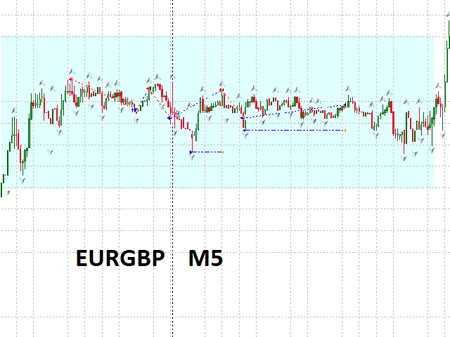 EURGBP without LONDON