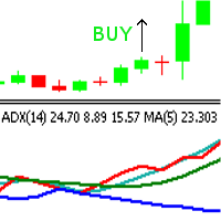 EA to trade on the ADX and moving ADX