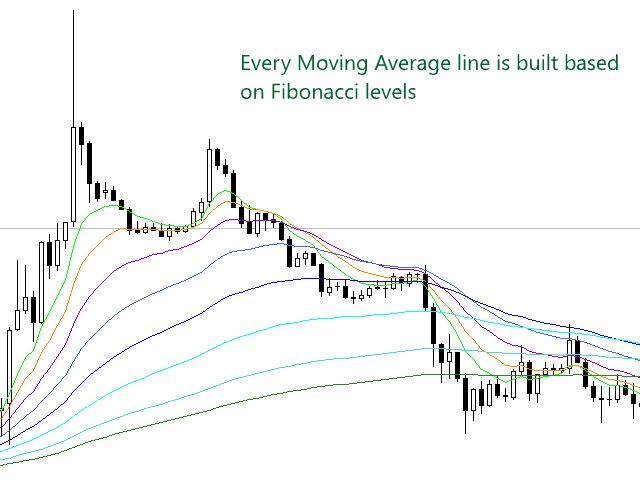 Fibonacci based Moving Average