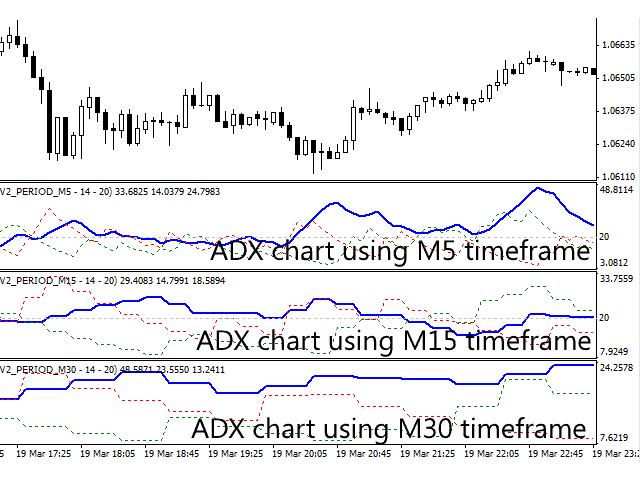 Multi timeframe ADX indicator