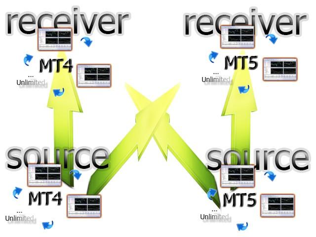 MultiMTCopierMT4Source