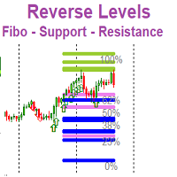 Auto Fibo Resistance Support Levels