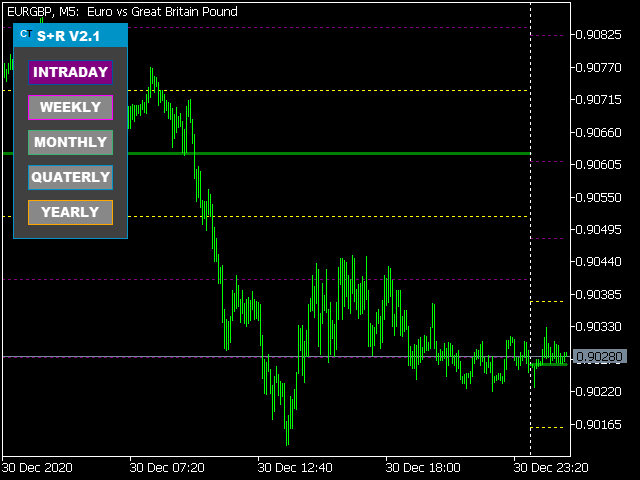 Control Trading Support And Resistance MT5