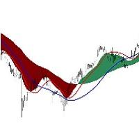 Visual Macd Signals