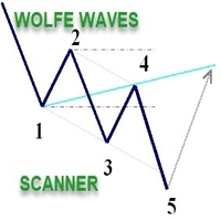 Wolfe Wave Scanner