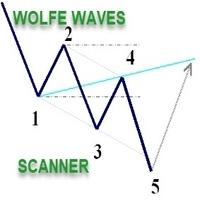 Wolfe Wave Scanner