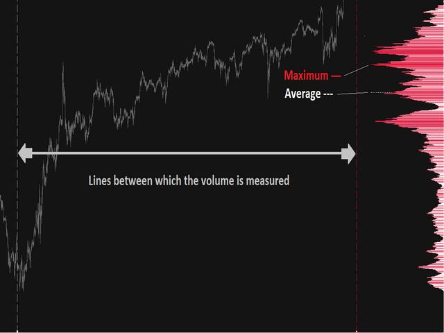 Volume Profile Range