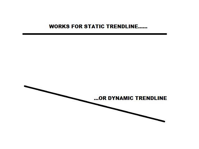 Broken Trendline Alert