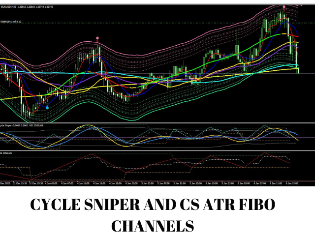 Cycle Sniper ATR Fibo Channels Multi Timeframe
