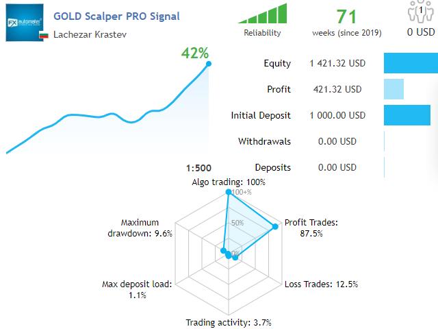 GOLD Scalper PRO MT5