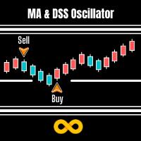 MA and DSS Oscillator