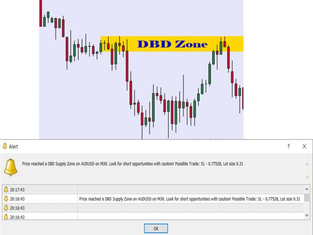 Supply and Demand Zones Reminder