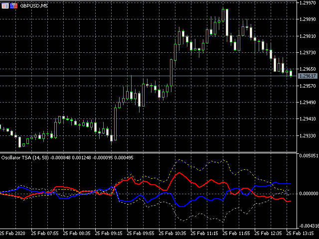 Trend Strength Analyzer