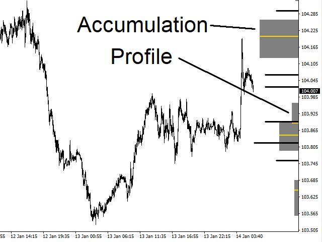 Accumulation Profile MT5