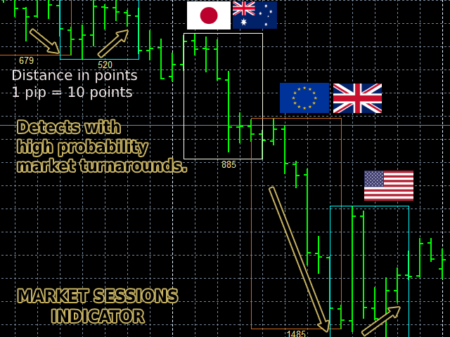 Market Sessions Indicator MT5