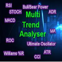 Trend Analyser