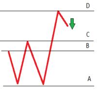 Zigzag Signals