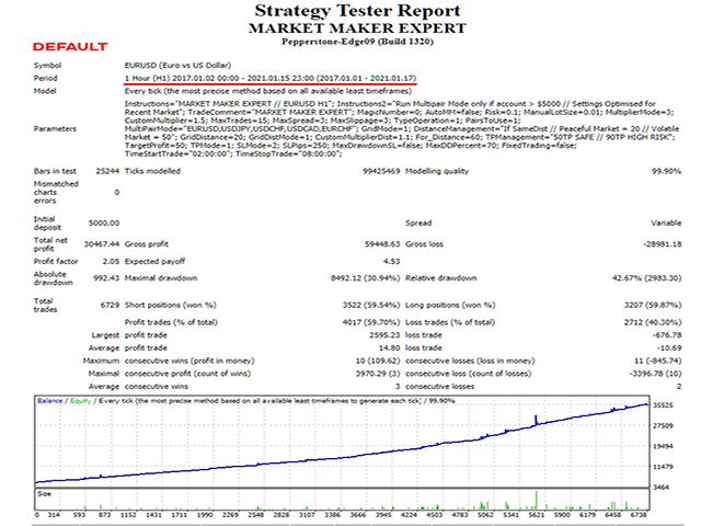 Market Maker Expert