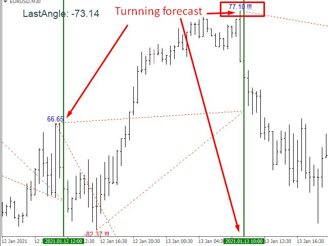 MT5 Gann Swing Turning Forecast