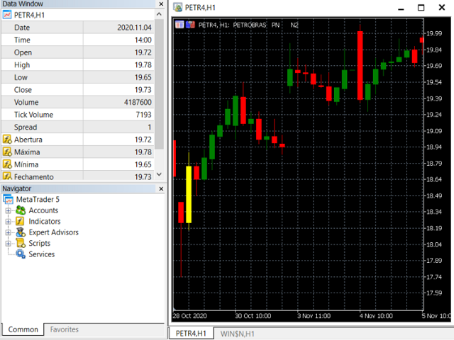 Gold Candle Indicator