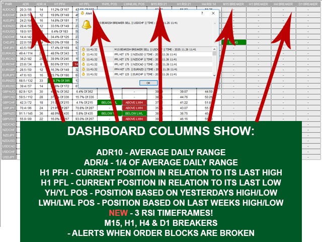Order Block Breaker Indicator Dashboard MT5