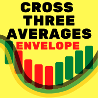 Cross Three Averages Band Envelope