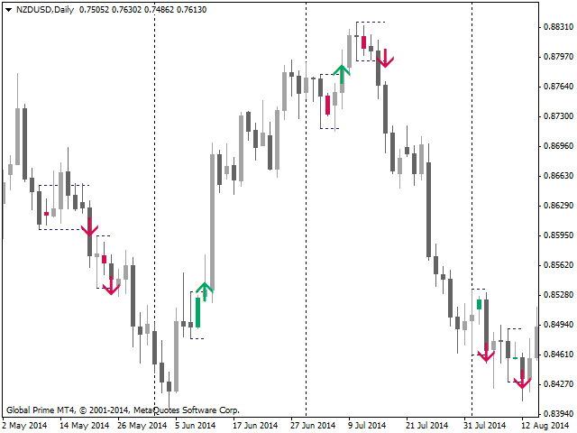Forex factory inside bar indicator