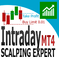 Intraday scalping