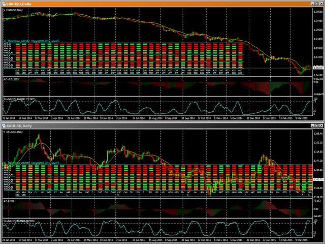 MultiSymbol Triple Screen Trading System