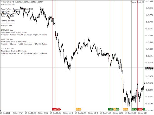 Take a Break Indicator MT5