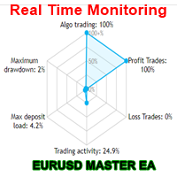 Eurusd Master EA MT4