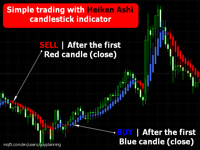 Heiken Ashi Indicator The first candle