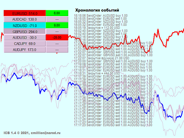 ICB Insured Currency Basket