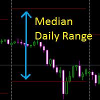 Median Daily Range